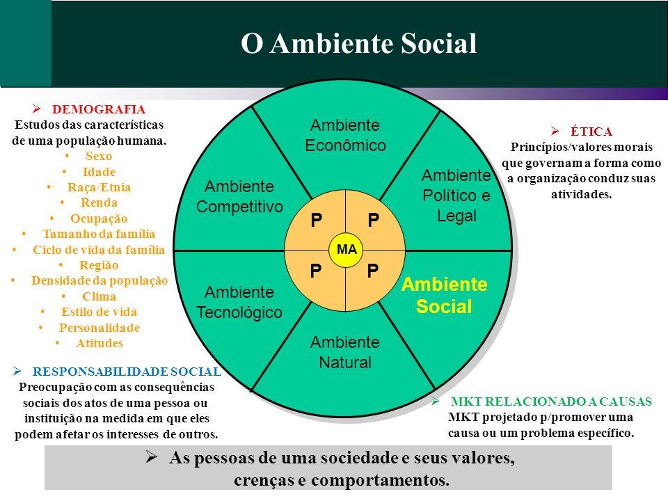 O Ambiente Social As pessoas de uma sociedade e seus valores, crenças e comportamentos. Ambiente Econômico Ambiente Político e Legal Ambiente Social A