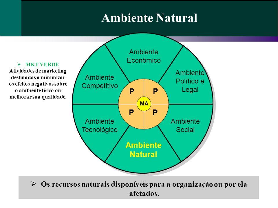 Ambiente Natural Os recursos naturais disponíveis para a organização ou por ela afetados. Ambiente Econômico Ambiente Político e Legal Ambiente Social