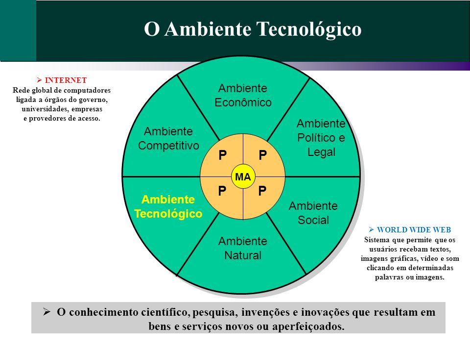 O Ambiente Tecnológico O conhecimento científico, pesquisa, invenções e inovações que resultam em bens e serviços novos ou aperfeiçoados. Ambiente Eco