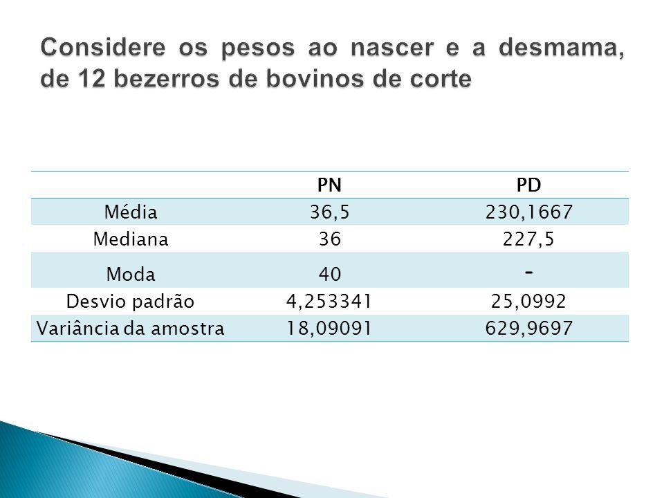 PNPD Média36,5230,1667 Mediana36227,5 Moda40 - Desvio padrão4,25334125,0992 Variância da amostra18,09091629,9697
