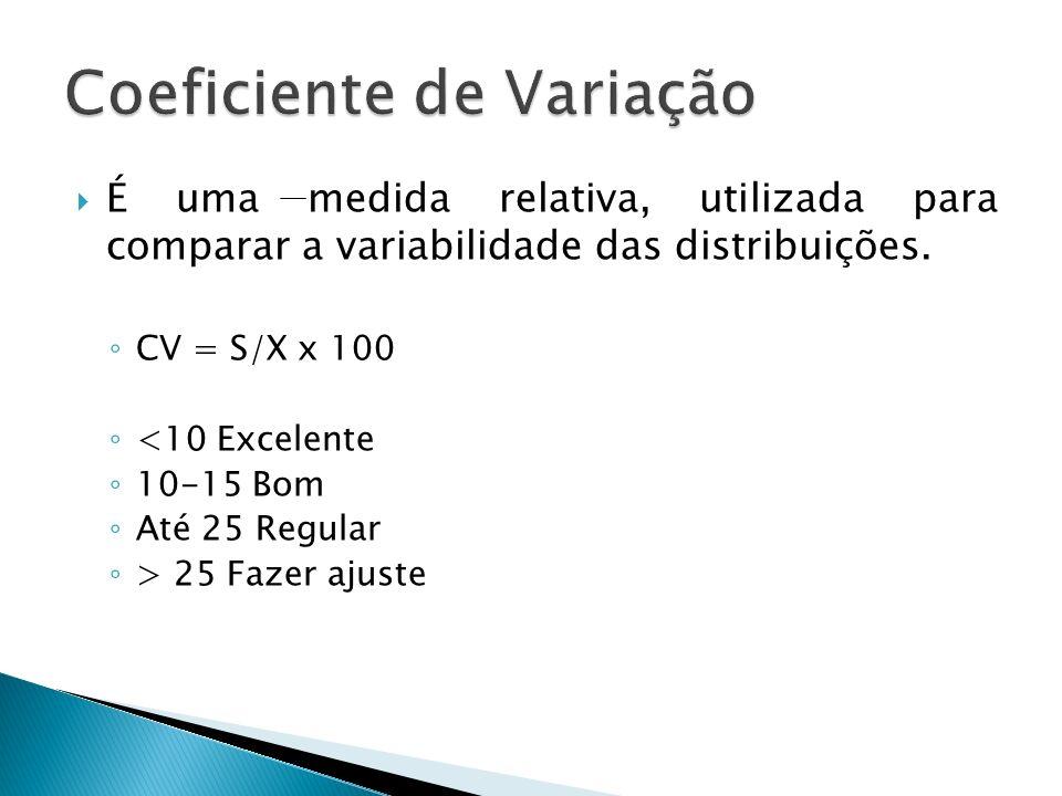 É uma medida relativa, utilizada para comparar a variabilidade das distribuições. CV = S/X x 100 <10 Excelente 10-15 Bom Até 25 Regular > 25 Fazer aju