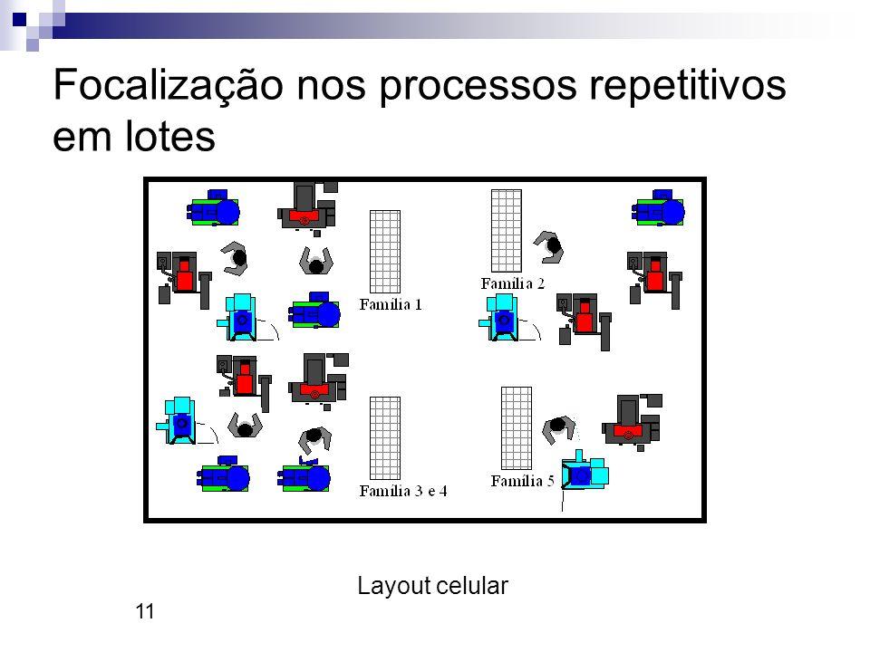11 Focalização nos processos repetitivos em lotes Layout celular
