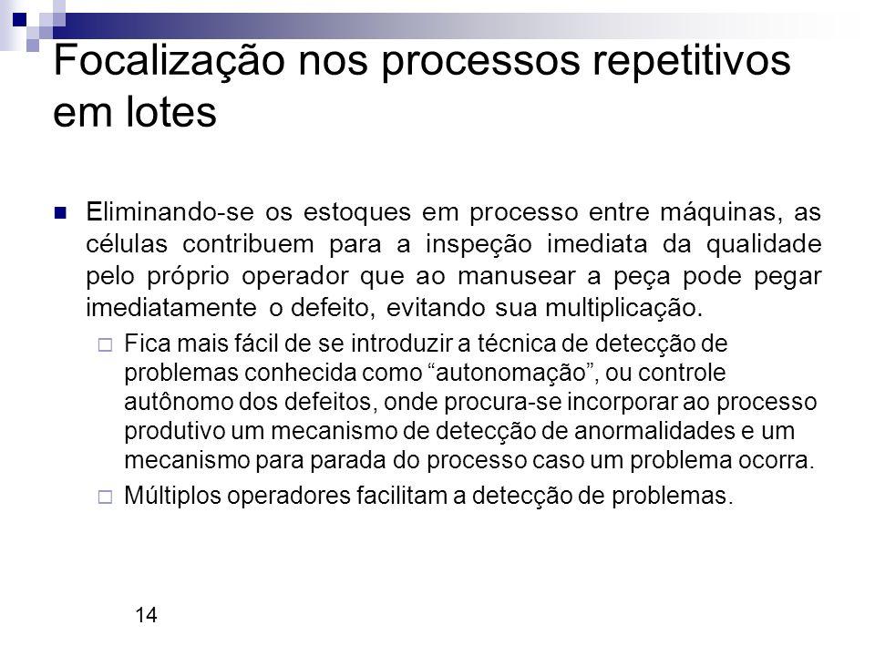 14 Focalização nos processos repetitivos em lotes Eliminando-se os estoques em processo entre máquinas, as células contribuem para a inspeção imediata