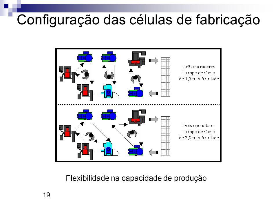 19 Configuração das células de fabricação Flexibilidade na capacidade de produção