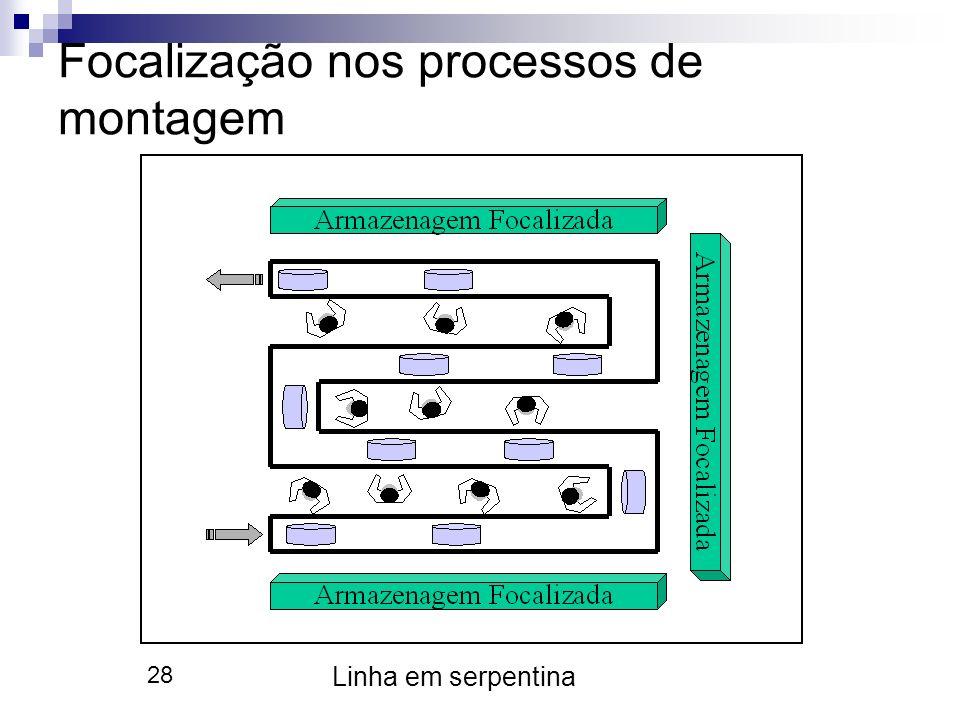 28 Focalização nos processos de montagem Linha em serpentina