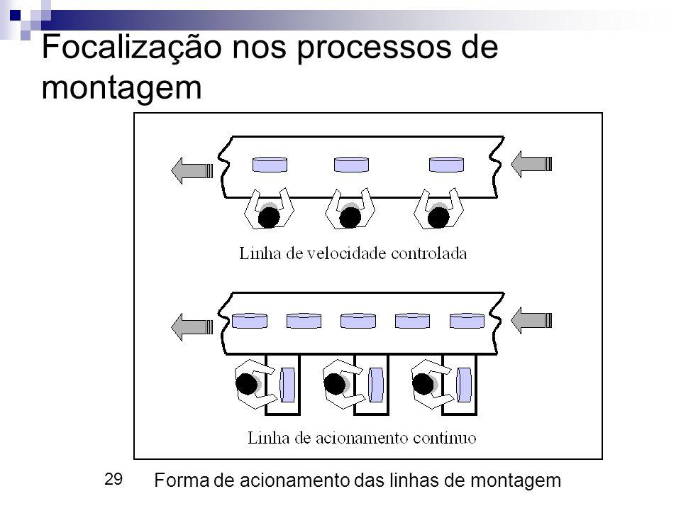 29 Focalização nos processos de montagem Forma de acionamento das linhas de montagem