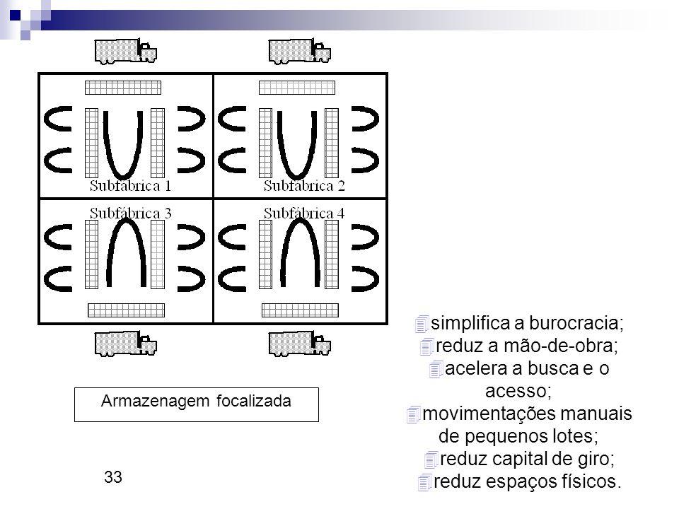 33 Armazenagem focalizada 4simplifica a burocracia; 4reduz a mão-de-obra; 4acelera a busca e o acesso; 4movimentações manuais de pequenos lotes; 4redu