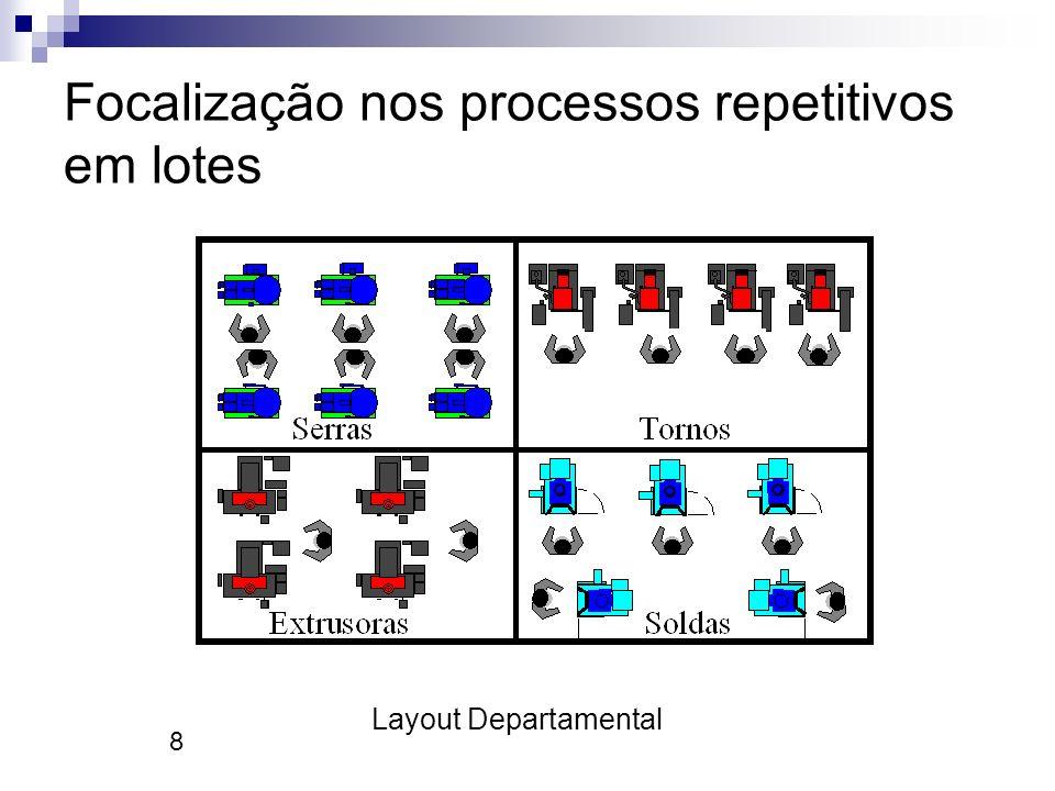 8 Focalização nos processos repetitivos em lotes Layout Departamental