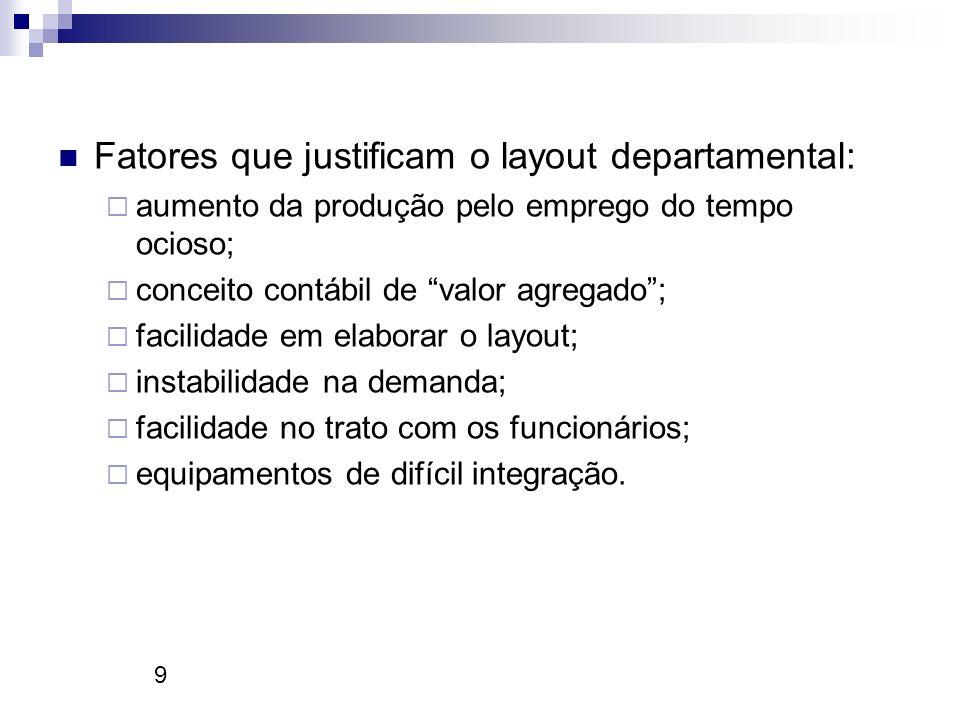 9 Fatores que justificam o layout departamental: aumento da produção pelo emprego do tempo ocioso; conceito contábil de valor agregado; facilidade em