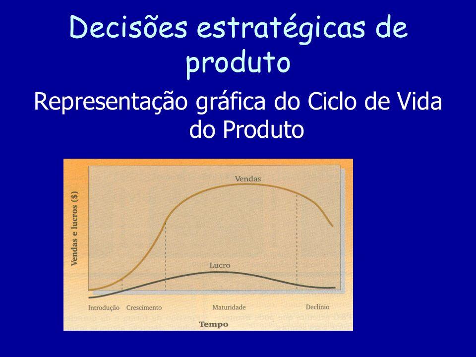Decisões estratégicas de produto Representação gráfica do Ciclo de Vida do Produto