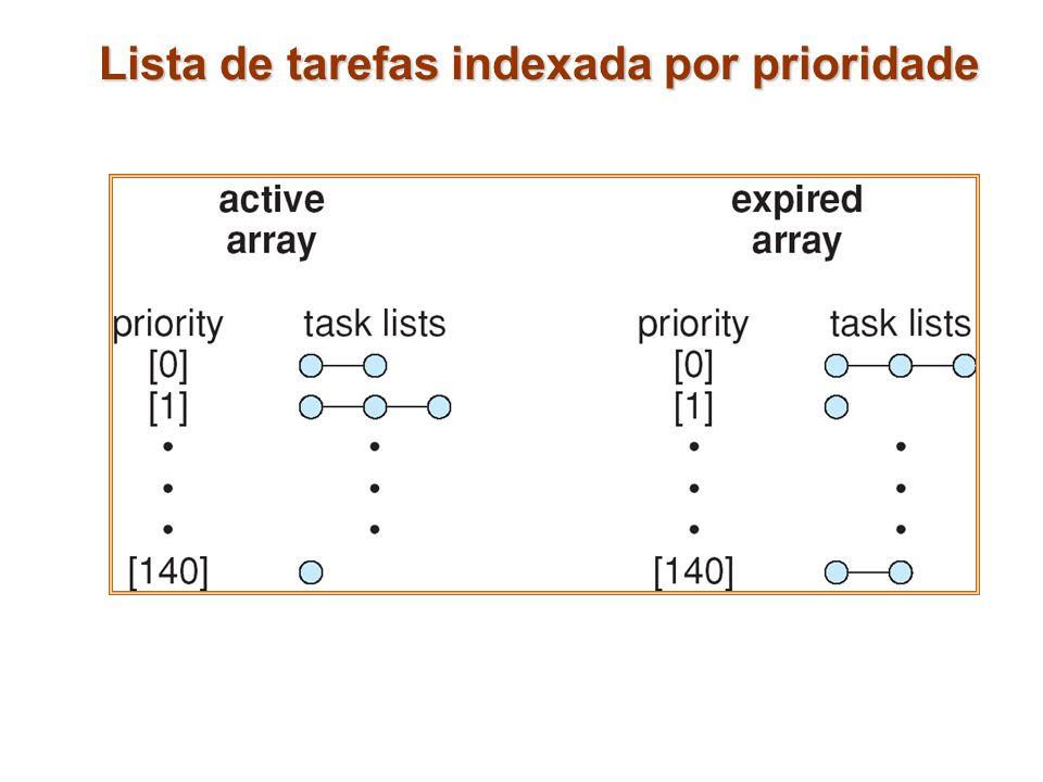 Lista de tarefas indexada por prioridade