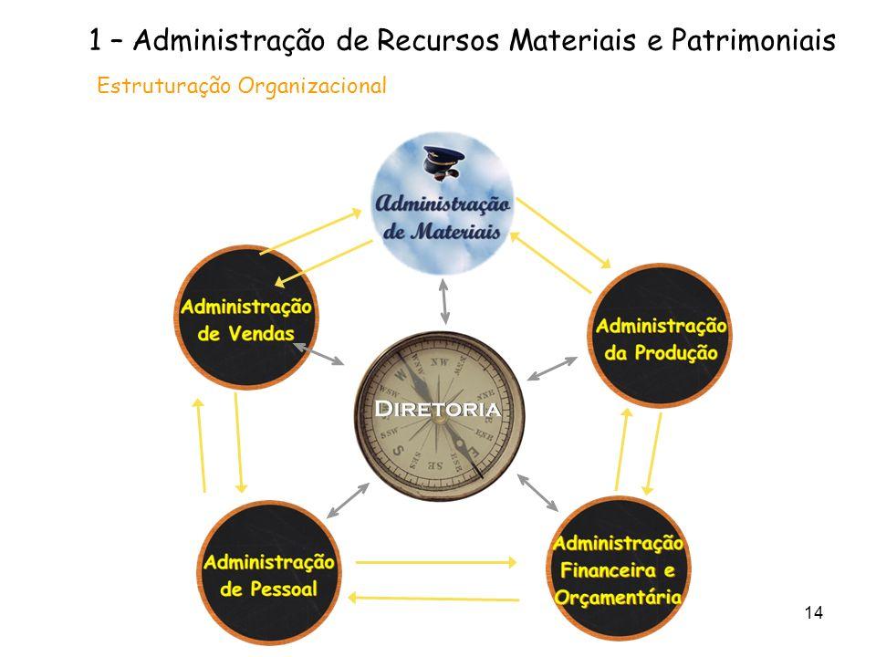 14 1 – Administração de Recursos Materiais e Patrimoniais Estruturação Organizacional