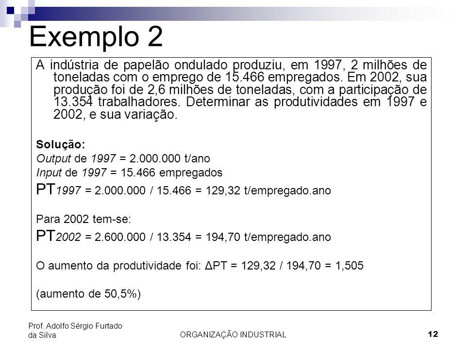 ORGANIZAÇÃO INDUSTRIAL12 Prof. Adolfo Sérgio Furtado da Silva Exemplo 2 A indústria de papelão ondulado produziu, em 1997, 2 milhões de toneladas com