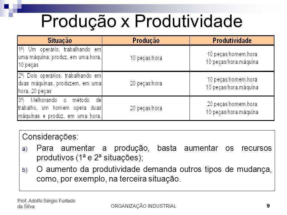 ORGANIZAÇÃO INDUSTRIAL9 Prof. Adolfo Sérgio Furtado da Silva Produção x Produtividade Considerações: a) Para aumentar a produção, basta aumentar os re