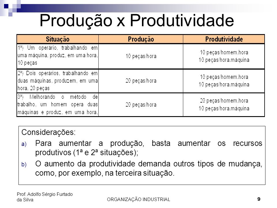 ORGANIZAÇÃO INDUSTRIAL10 Prof.