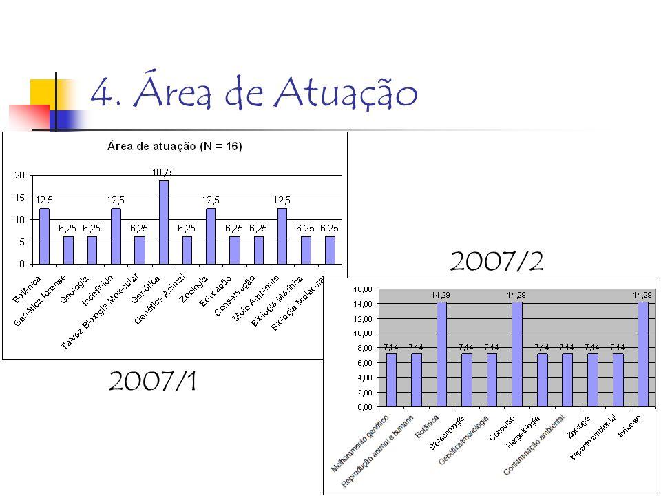 4. Área de Atuação 2007/2 2007/1