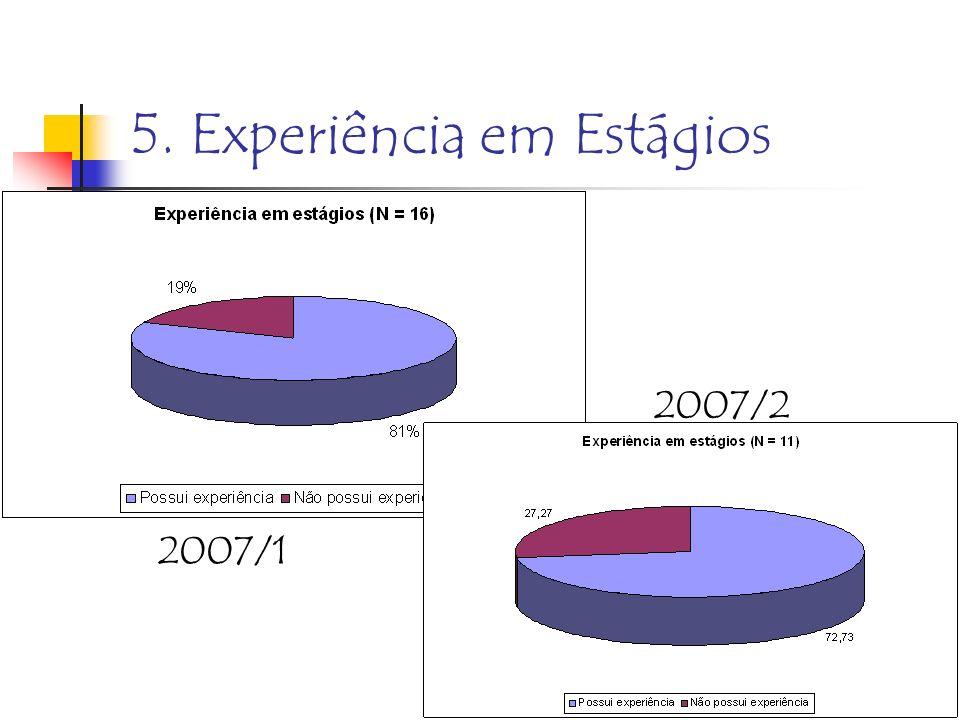5. Experiência em Estágios 2007/2 2007/1