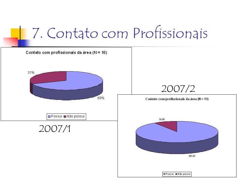 7. Contato com Profissionais 2007/2 2007/1