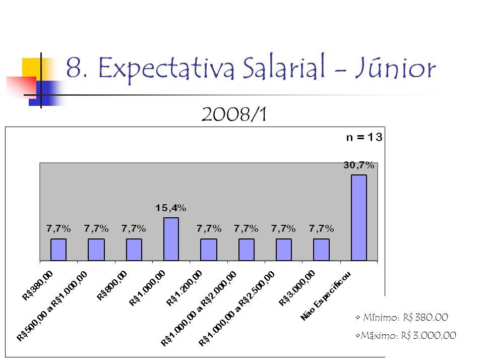 8. Expectativa Salarial - Júnior 2008/1 Mínimo: R$ 380,00 Máximo: R$ 3.000,00
