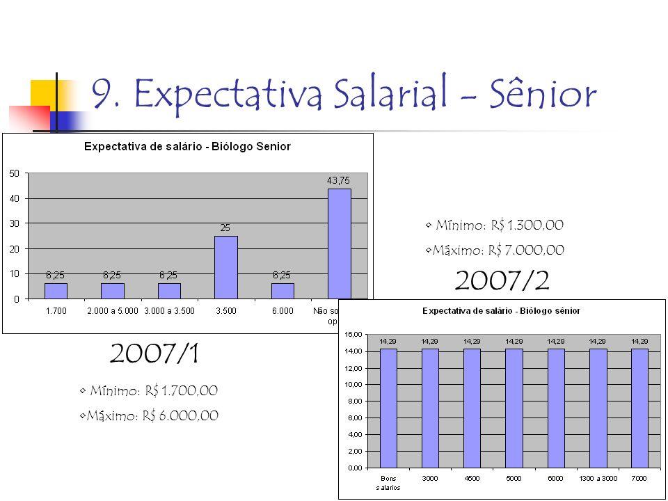 9. Expectativa Salarial - Sênior 2007/2 2007/1 Mínimo: R$ 1.700,00 Máximo: R$ 6.000,00 Mínimo: R$ 1.300,00 Máximo: R$ 7.000,00