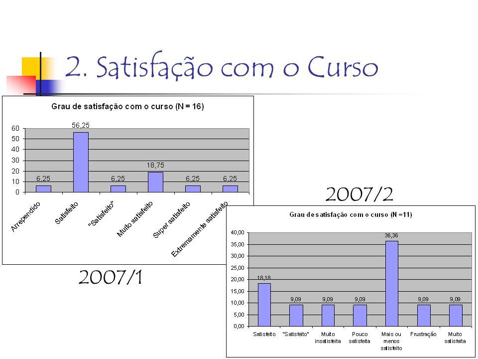 2. Satisfação com o Curso 2008/1 goulart@ucg.br