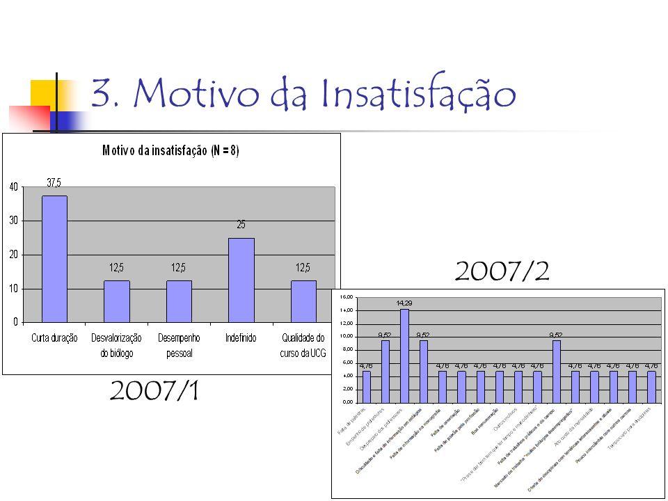 3. Motivo da Insatisfação 2008/1 goulart@ucg.br
