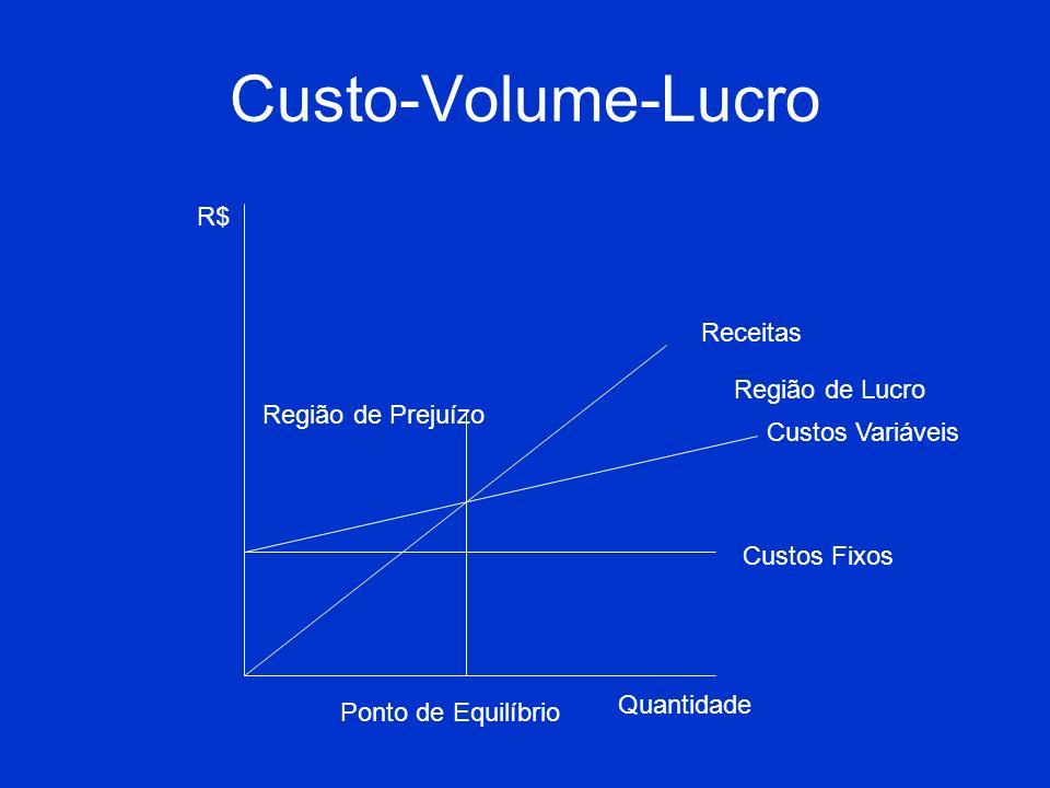 Custo-Volume-Lucro Custos Fixos Custos Variáveis Receitas Ponto de Equilíbrio R$ Quantidade Região de Lucro Região de Prejuízo