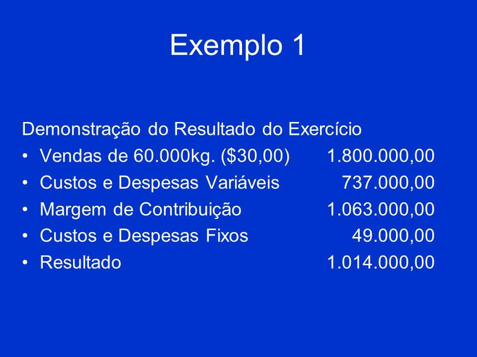 Exemplo 1 Demonstração do Resultado do Exercício Vendas de 60.000kg. ($30,00)1.800.000,00 Custos e Despesas Variáveis 737.000,00 Margem de Contribuiçã