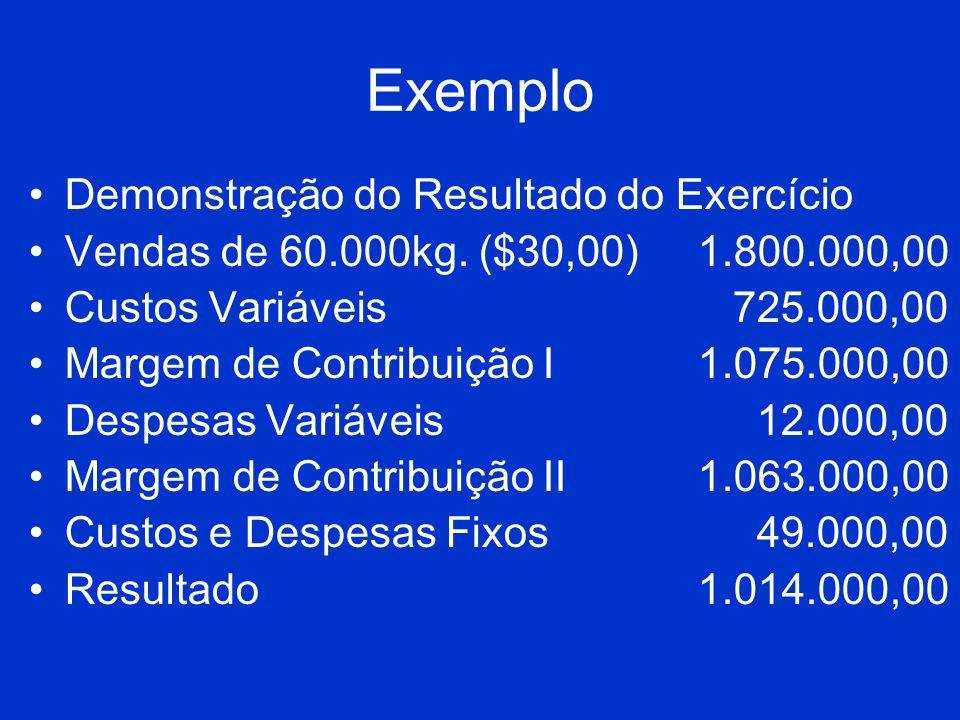 Exemplo Demonstração do Resultado do Exercício Vendas de 60.000kg. ($30,00)1.800.000,00 Custos Variáveis 725.000,00 Margem de Contribuição I1.075.000,