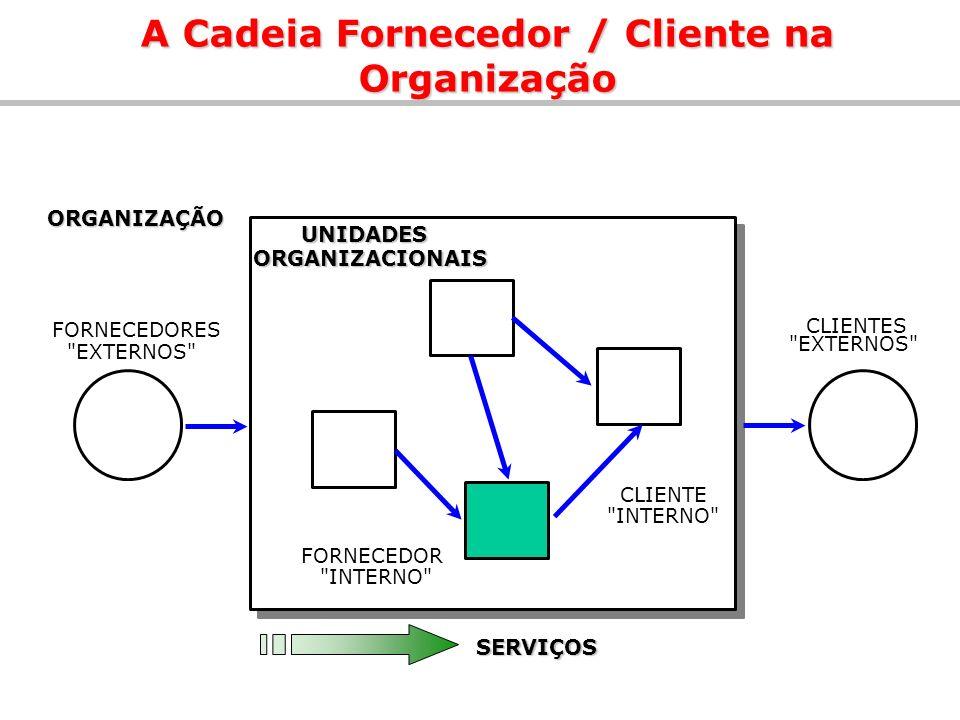 A Cadeia Fornecedor / Cliente na Organização CLIENTES