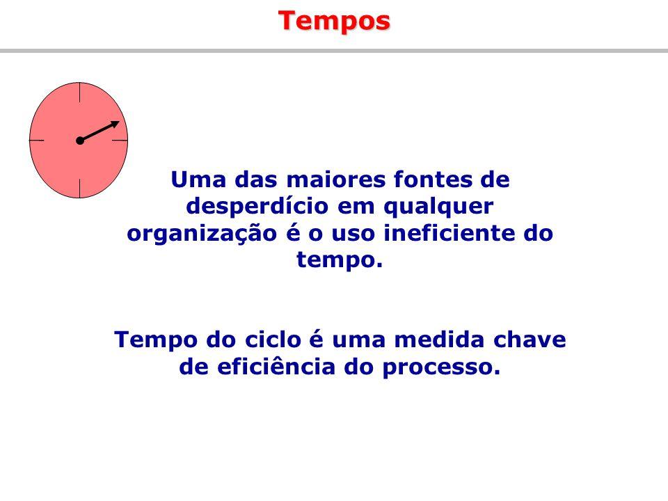 Uma das maiores fontes de desperdício em qualquer organização é o uso ineficiente do tempo. Tempo do ciclo é uma medida chave de eficiência do process