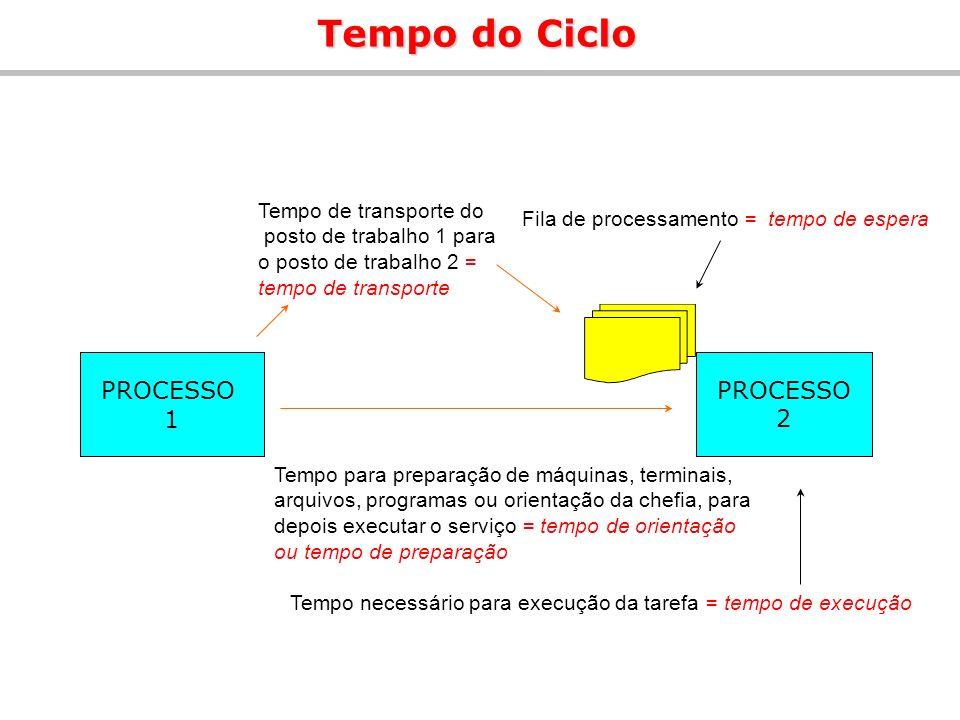 PROCESSO 1 PROCESSO 2 Tempo do Ciclo Fila de processamento = tempo de espera Tempo necessário para execução da tarefa = tempo de execução Tempo para p