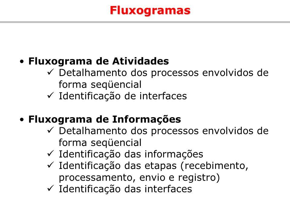 Fluxogramas Fluxograma de Atividades Detalhamento dos processos envolvidos de forma seqüencial Identificação de interfaces Fluxograma de Informações D