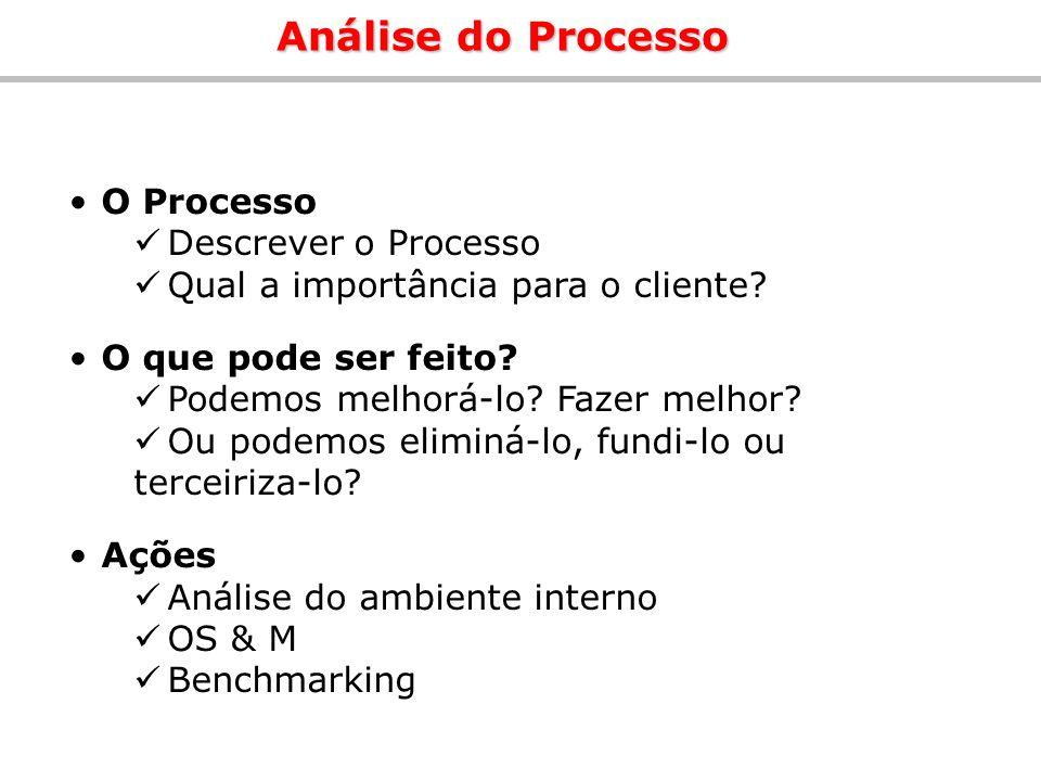 Análise do Processo O Processo Descrever o Processo Qual a importância para o cliente? O que pode ser feito? Podemos melhorá-lo? Fazer melhor? Ou pode
