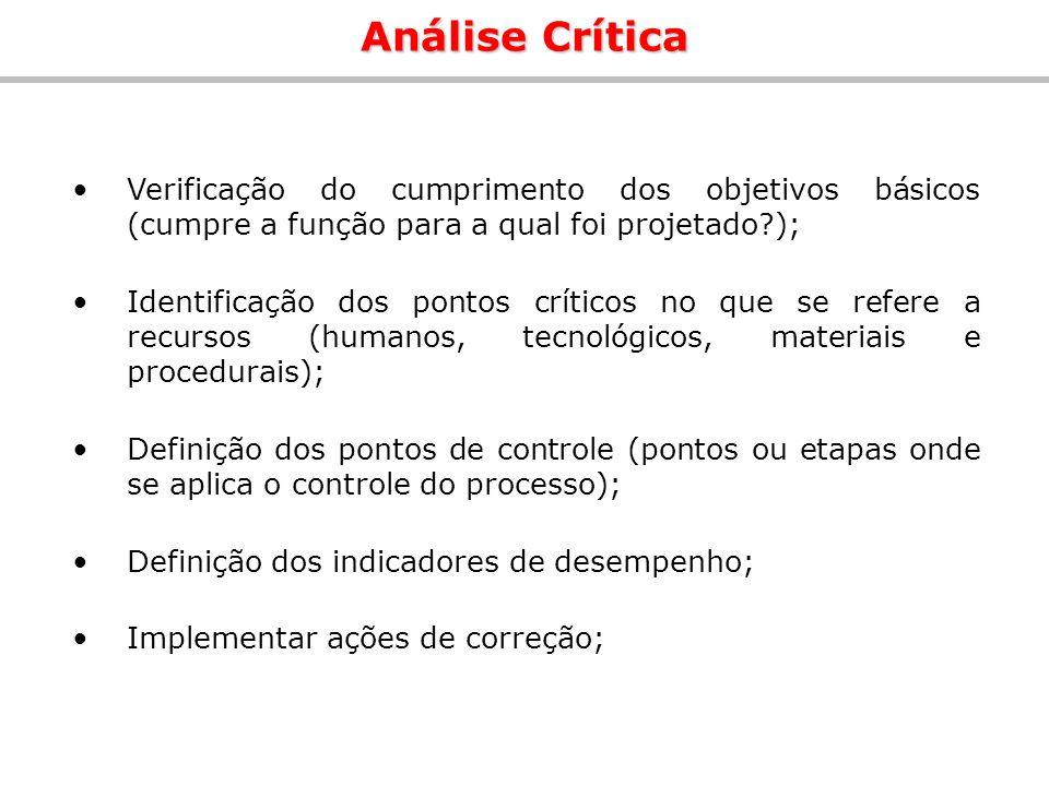Verificação do cumprimento dos objetivos básicos (cumpre a função para a qual foi projetado?); Identificação dos pontos críticos no que se refere a re