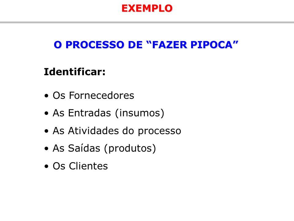 EXEMPLO O PROCESSO DE FAZER PIPOCA Identificar: Os Fornecedores As Entradas (insumos) As Atividades do processo As Saídas (produtos) Os Clientes