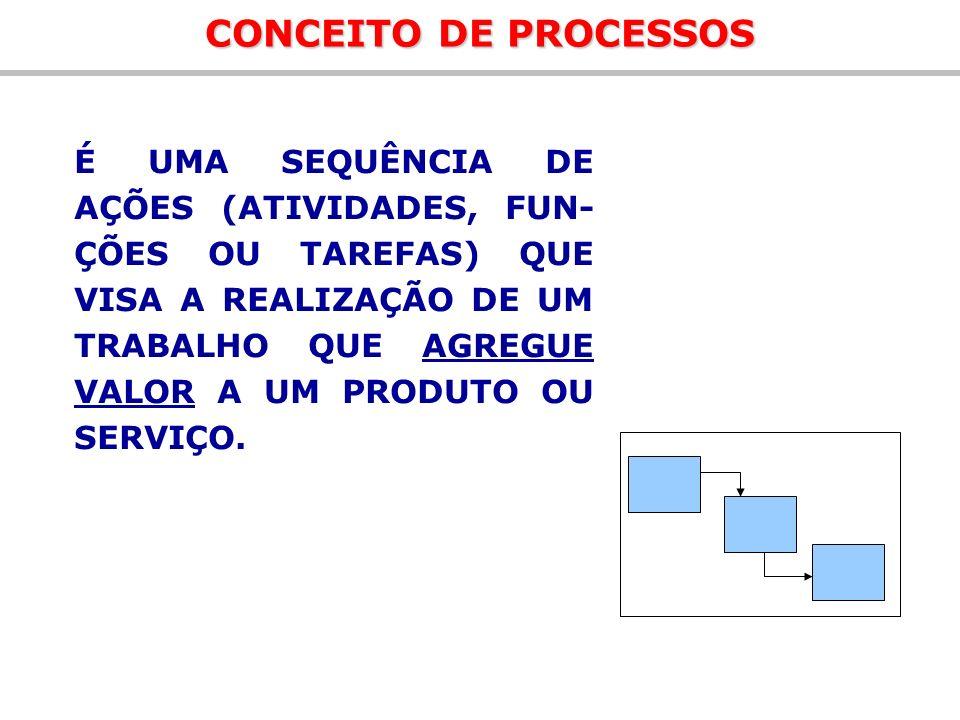 Fluxogramas Fluxograma de Atividades Detalhamento dos processos envolvidos de forma seqüencial Identificação de interfaces Fluxograma de Informações Detalhamento dos processos envolvidos de forma seqüencial Identificação das informações Identificação das etapas (recebimento, processamento, envio e registro) Identificação das interfaces