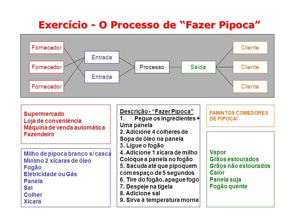 Exercício - O Processo de Fazer Pipoca Fornecedor Entrada Processo SaídaCliente Supermercado Loja de conveniência Máquina de venda automática Fazendei