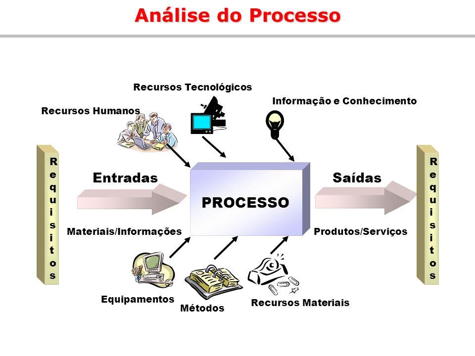 Análise do Processo PROCESSO EntradasSaídas Produtos/Serviços Equipamentos Métodos Recursos Materiais Recursos Humanos Recursos Tecnológicos Informaçã