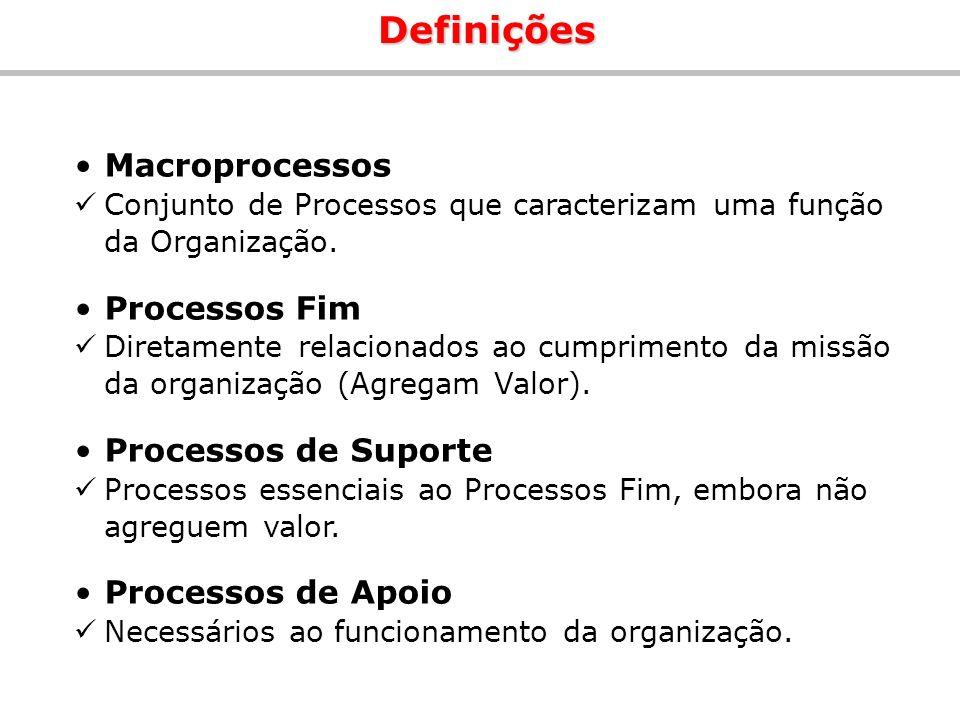 Macroprocessos Conjunto de Processos que caracterizam uma função da Organização. Processos Fim Diretamente relacionados ao cumprimento da missão da or