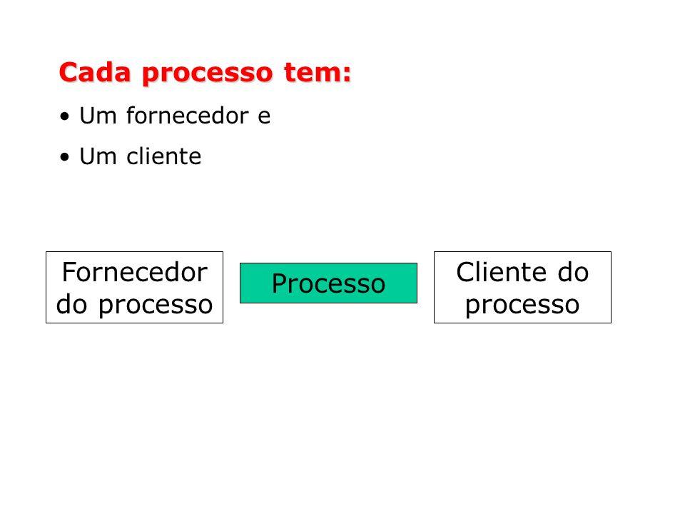 A Cadeia Fornecedor / Cliente na Organização CLIENTES EXTERNOS UNIDADES ORGANIZACIONAIS CLIENTE INTERNO FORNECEDOR INTERNO FORNECEDORES EXTERNOS SERVIÇOSORGANIZAÇÃO
