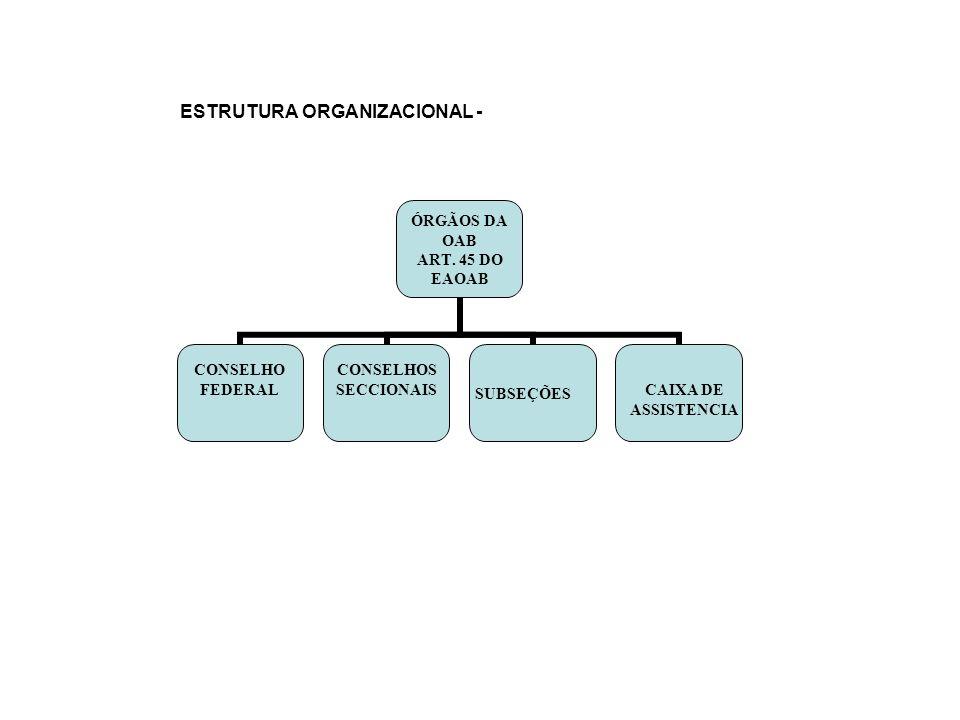 ESTRUTURA ORGANIZACIONAL - ÓRGÃOS DA OAB ART. 45 DO EAOAB CONSELHO FEDERALCONSELHOS SECCIONAIS SUBSEÇÕES CAIXA DE ASSISTENCIA