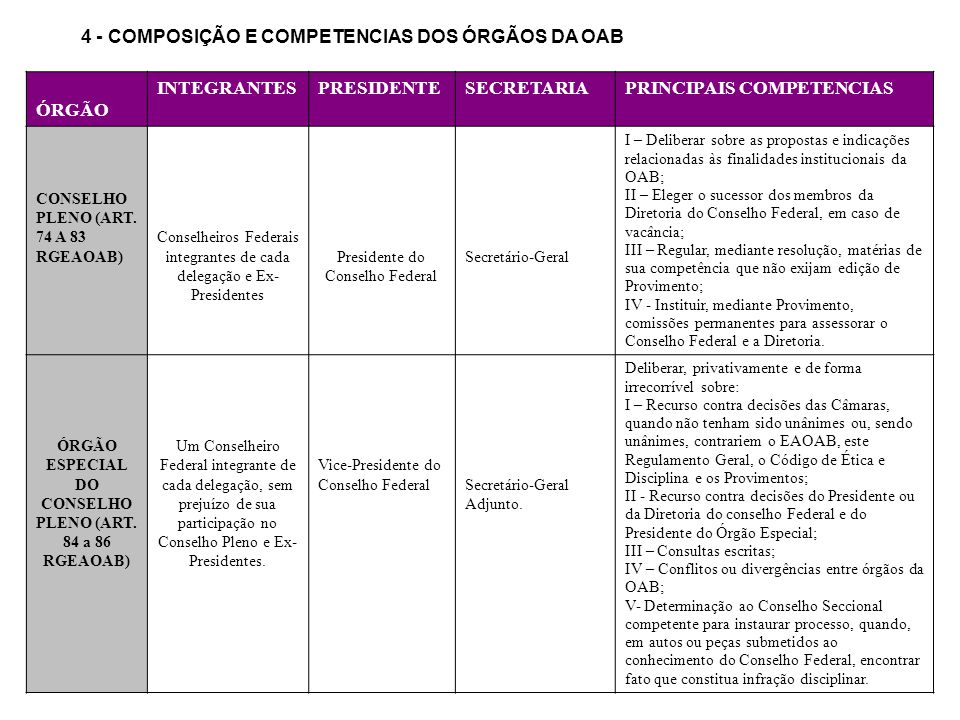 4 - COMPOSIÇÃO E COMPETENCIAS DOS ÓRGÃOS DA OAB ÓRGÃO INTEGRANTESPRESIDENTESECRETARIAPRINCIPAIS COMPETENCIAS CONSELHO PLENO (ART. 74 A 83 RGEAOAB) Con