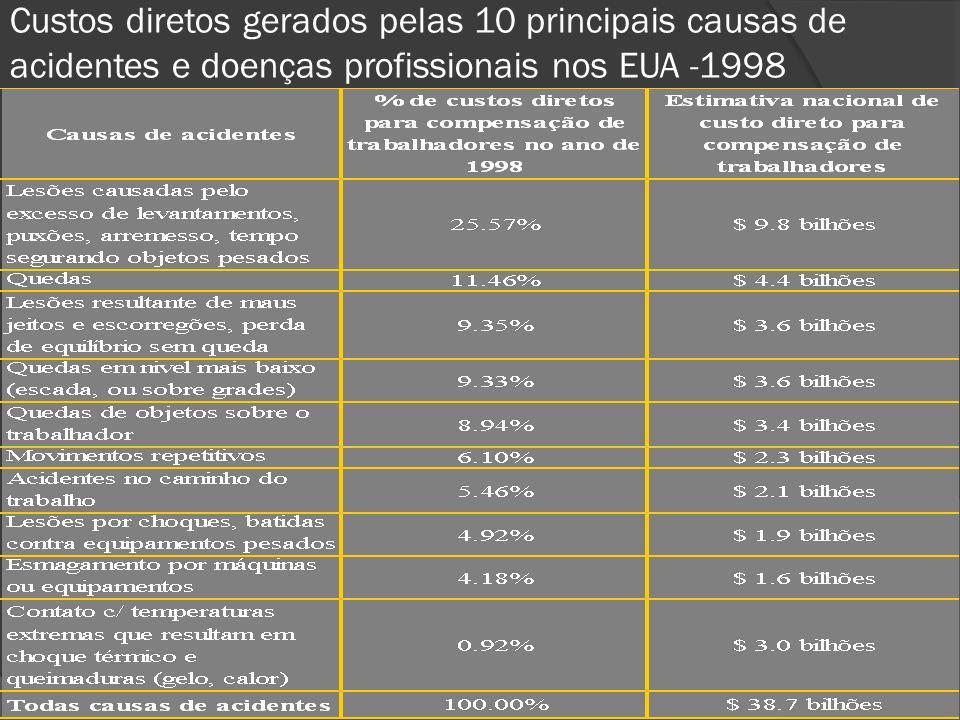 Custos diretos gerados pelas 10 principais causas de acidentes e doenças profissionais nos EUA -1998