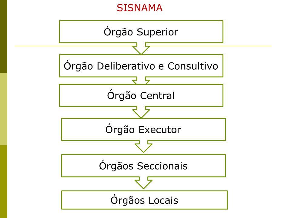 Órgão Superior Órgão Deliberativo e Consultivo Órgão Central Órgão Executor Órgãos Seccionais SISNAMA Órgãos Locais