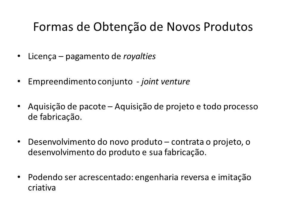Formas de Obtenção de Novos Produtos Licença – pagamento de royalties Empreendimento conjunto - joint venture Aquisição de pacote – Aquisição de projeto e todo processo de fabricação.