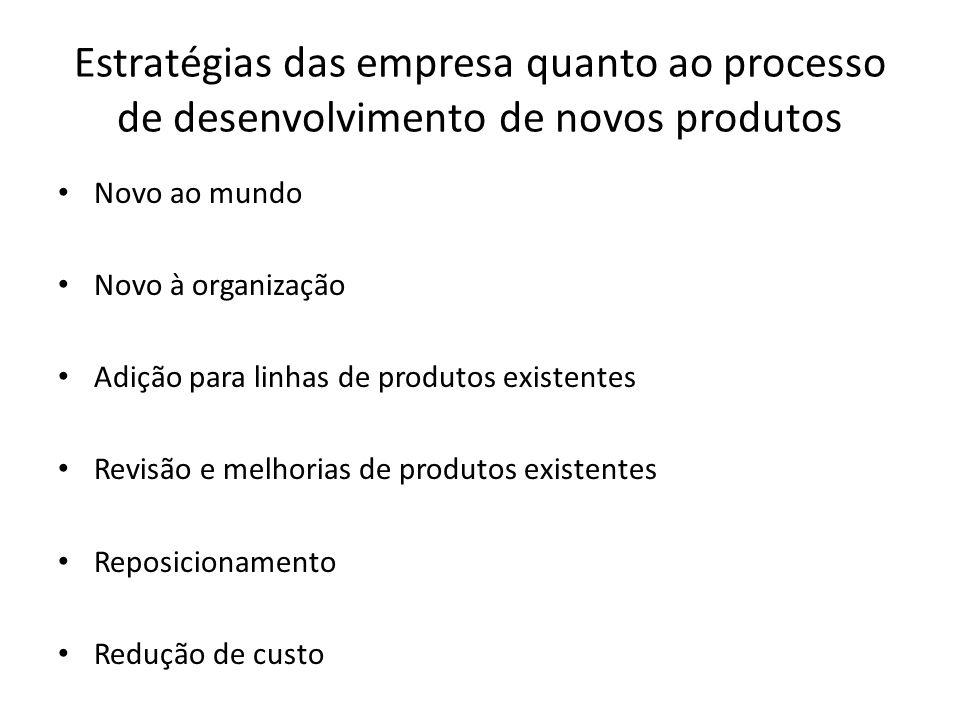 Estratégias das empresa quanto ao processo de desenvolvimento de novos produtos Novo ao mundo Novo à organização Adição para linhas de produtos existentes Revisão e melhorias de produtos existentes Reposicionamento Redução de custo