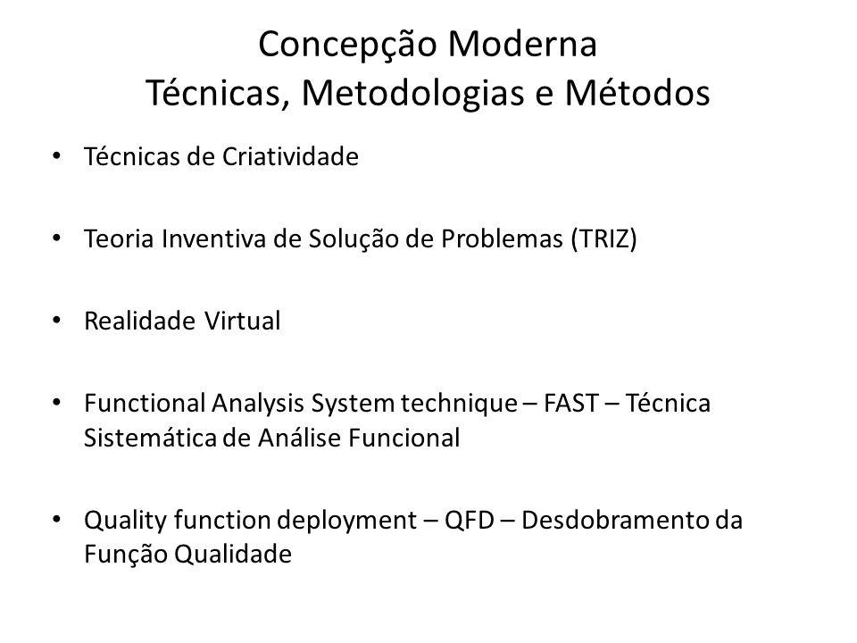 Concepção Moderna Técnicas, Metodologias e Métodos Técnicas de Criatividade Teoria Inventiva de Solução de Problemas (TRIZ) Realidade Virtual Function