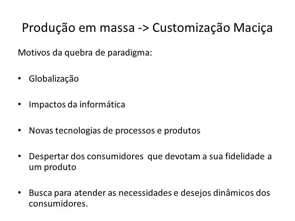 Produção em massa -> Customização Maciça Motivos da quebra de paradigma: Globalização Impactos da informática Novas tecnologias de processos e produto