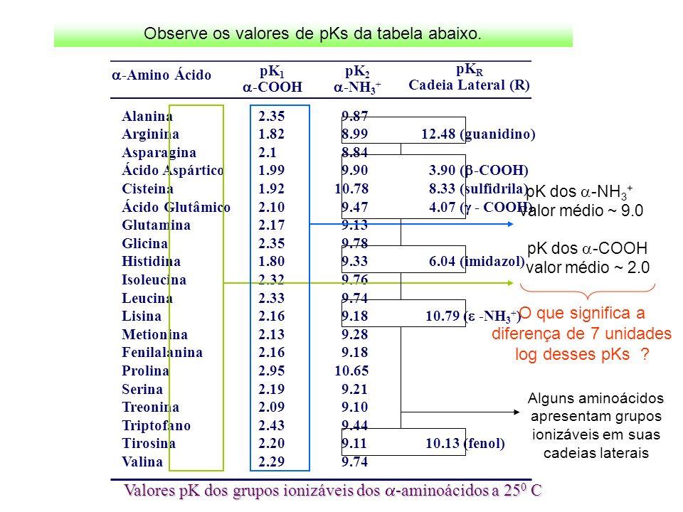 Valores pK dos grupos ionizáveis dos -aminoácidos a 25 0 C -Amino Ácido pK 1 -COOH pK 2 -NH 3 + pK R Cadeia Lateral (R) Alanina2.35 9.87 Arginina1.82